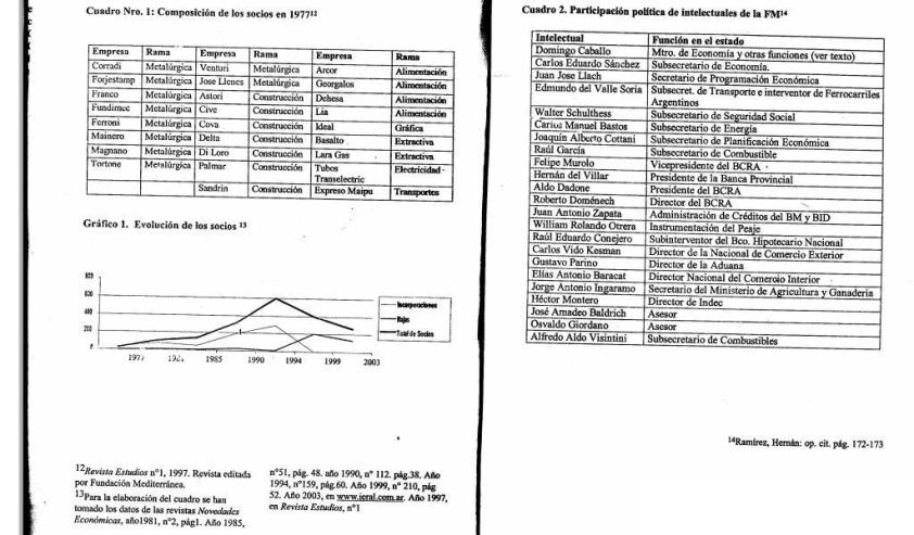 En las dos tablas, se observan quiénes integraron la Fundación. Extraído de la revista Razón y Revolución, con sus respectivas fuentes.
