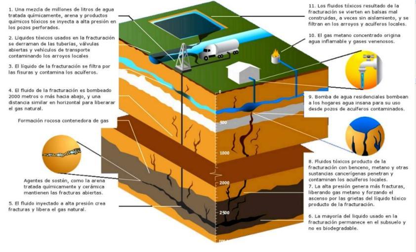 Explicación del método fracking. Fuente: Fundación Patagonia.